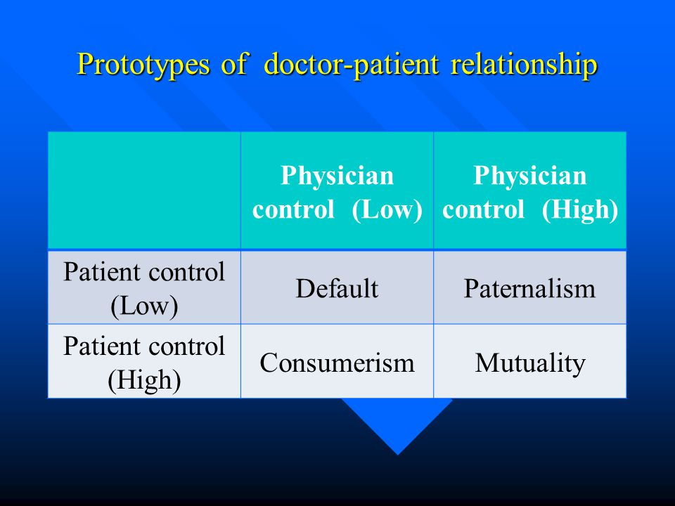 Prototypes of doctor-patient relationship