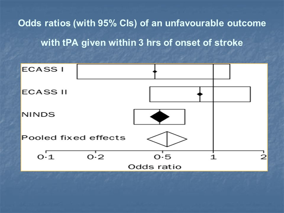 Odds ratios (with 95% CIs) of an unfavourable outcome with tPA given within 3 hrs of onset of stroke