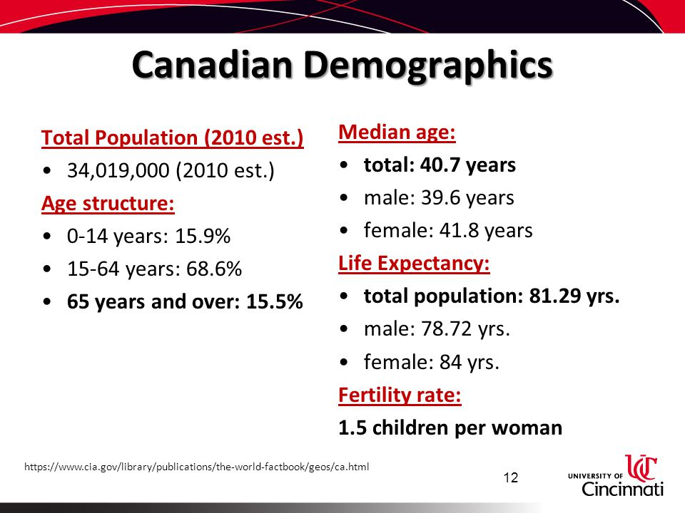 Canadian Demographics
