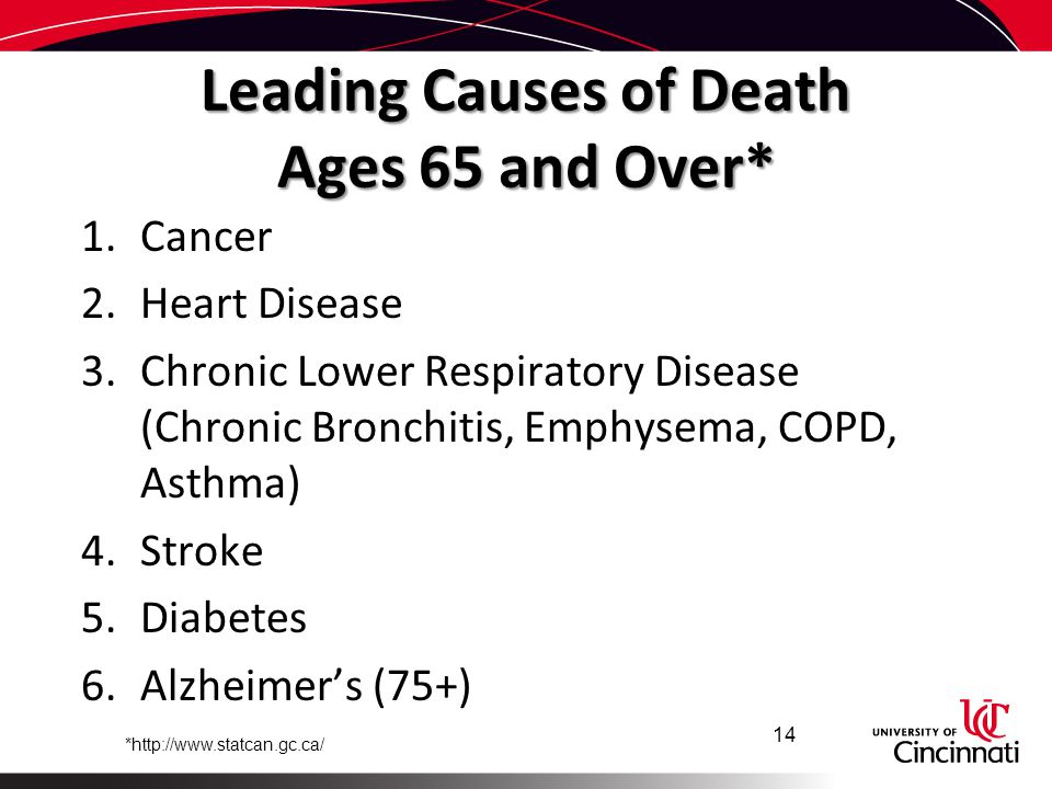 Leading Causes of Death Ages 65 and Over*