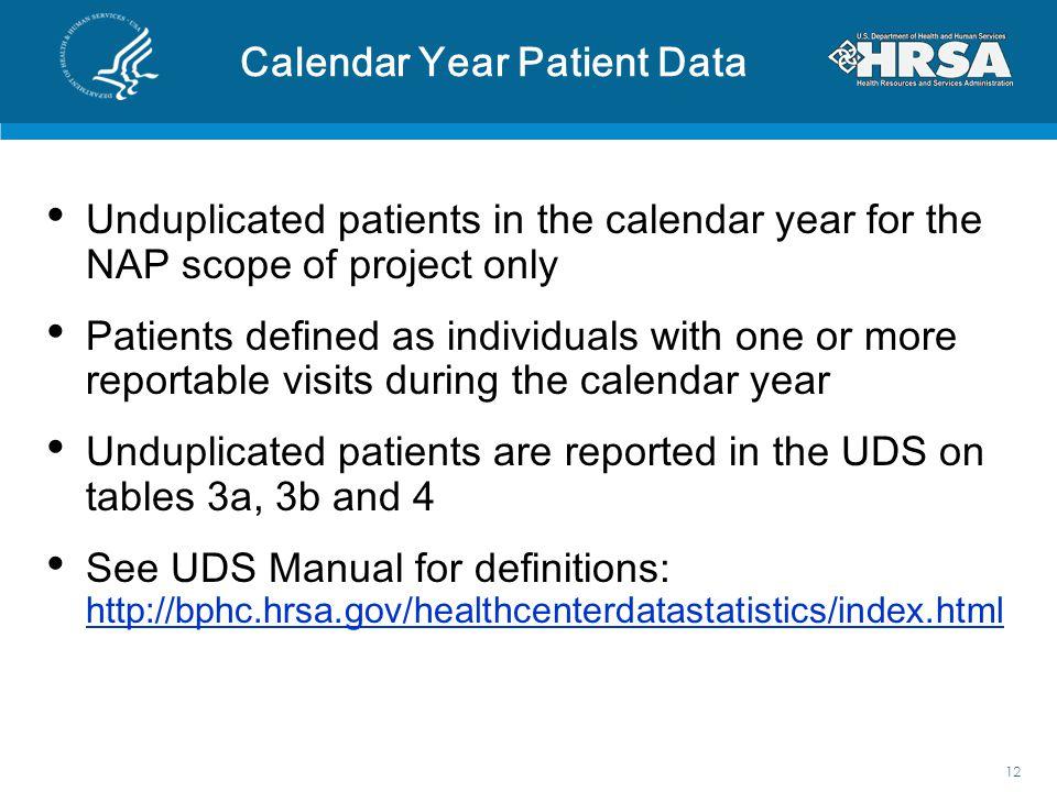 Calendar Year Patient Data