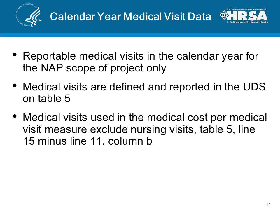 Calendar Year Medical Visit Data