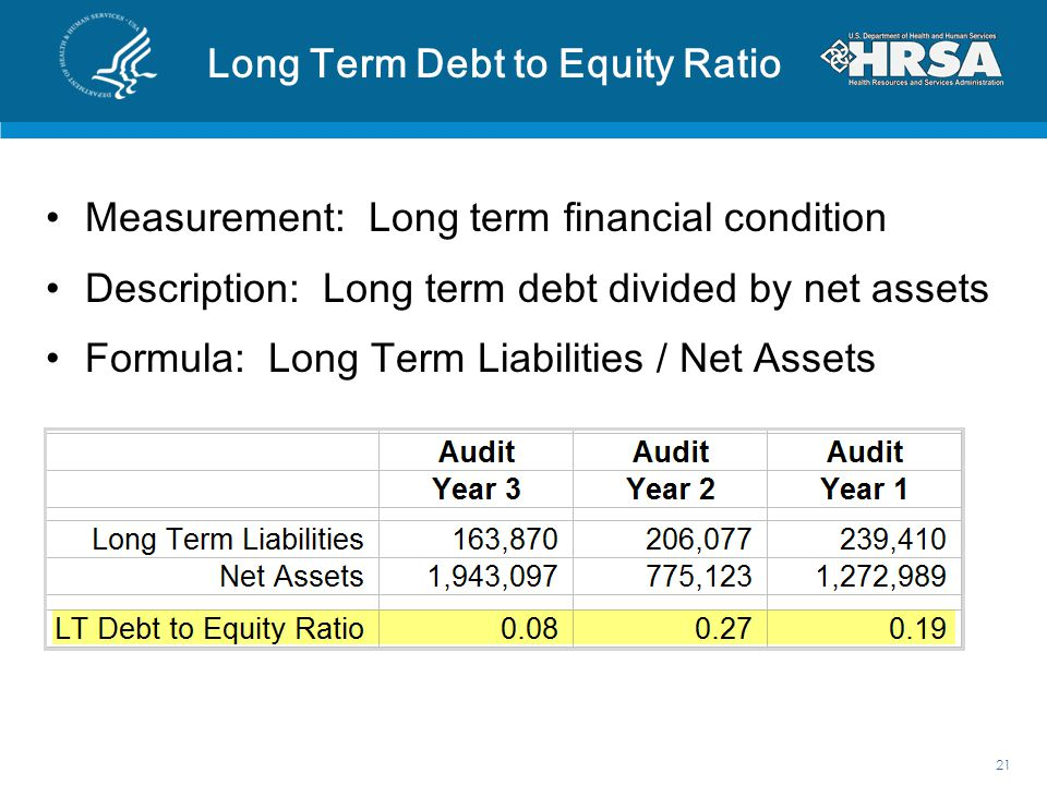 Long-Term Debt/Capitalization Ratio