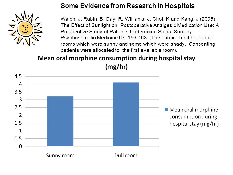 Some Evidence from Research in Hospitals Walch, J, Rabin, B, Day, R, Williams, J, Choi, K and Kang, J (2005) The Effect of Sunlight on Postoperative Analgesic Medication Use: A Prospective Study of Patients Undergoing Spinal Surgery. Psychosomatic Medicine 67: 156-163 (The surgical unit had some rooms which were sunny and some which were shady. Consenting patients were allocated to the first available room).