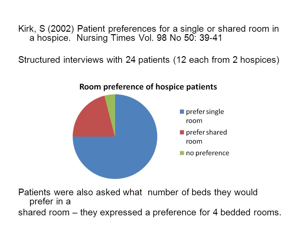 Kirk, S (2002) Patient preferences for a single or shared room in a hospice.