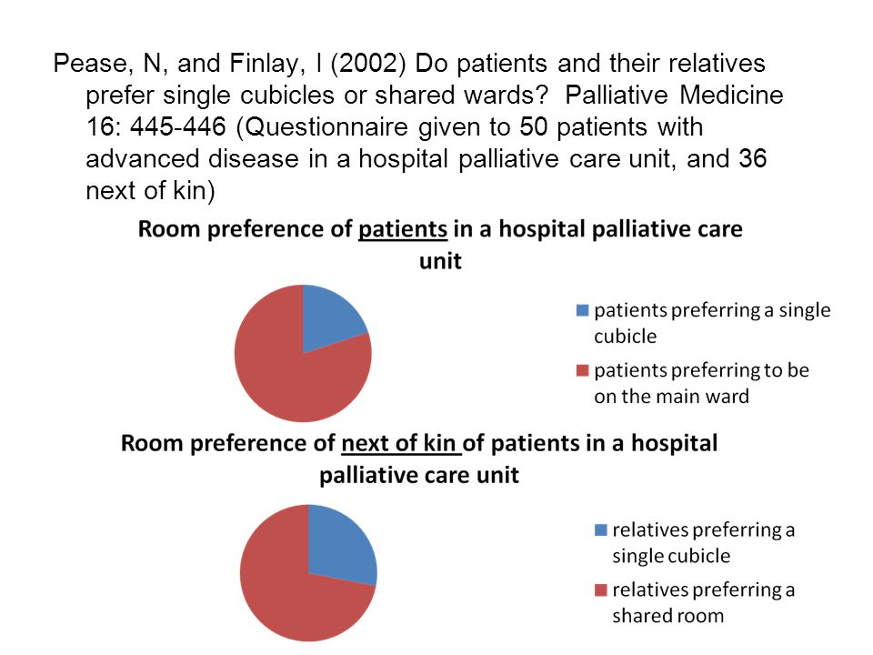 Pease, N, and Finlay, I (2002) Do patients and their relatives prefer single cubicles or shared wards.
