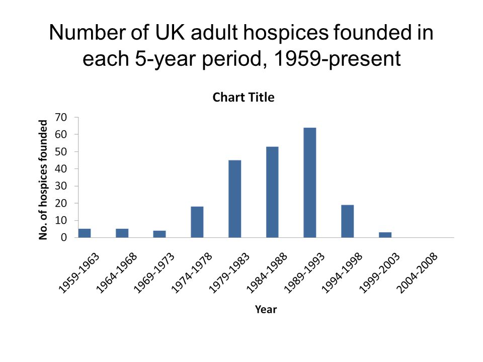 Number of UK adult hospices founded in each 5-year period, 1959-present