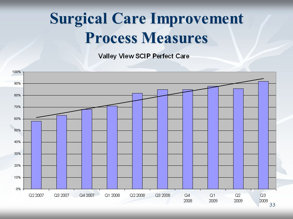 Surgical Care Improvement Process Measures