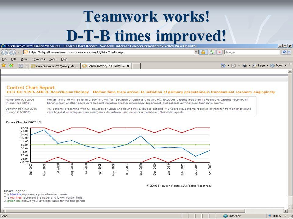 Teamwork works! D-T-B times improved!