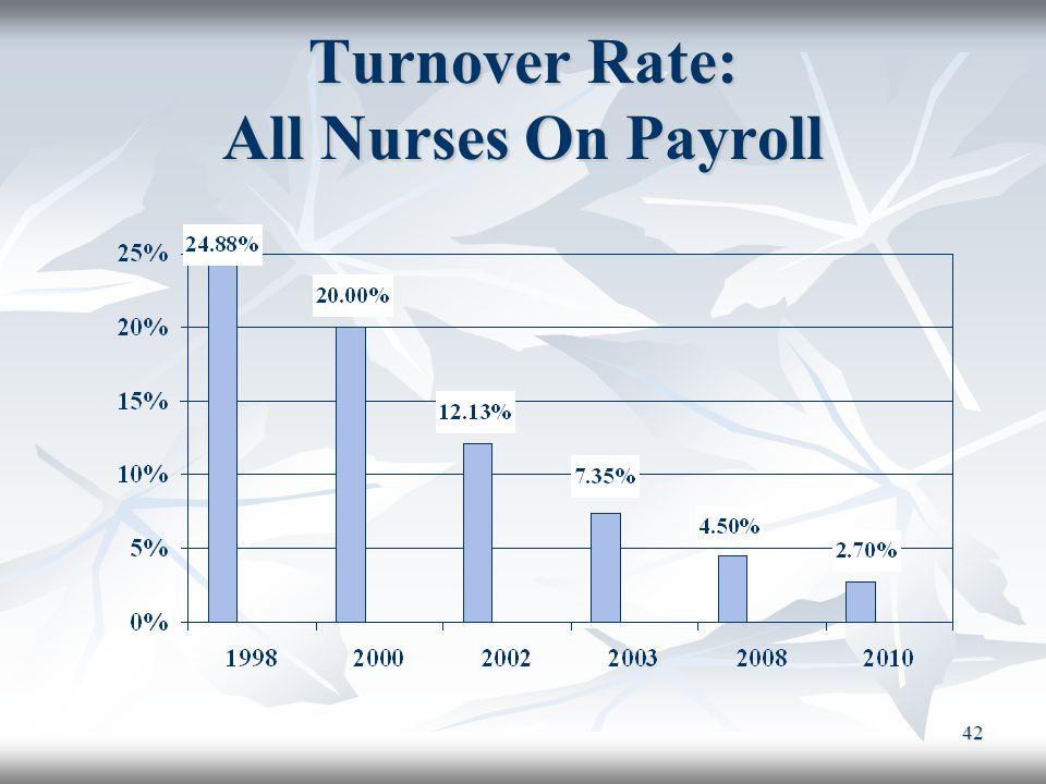 Turnover Rate: All Nurses On Payroll