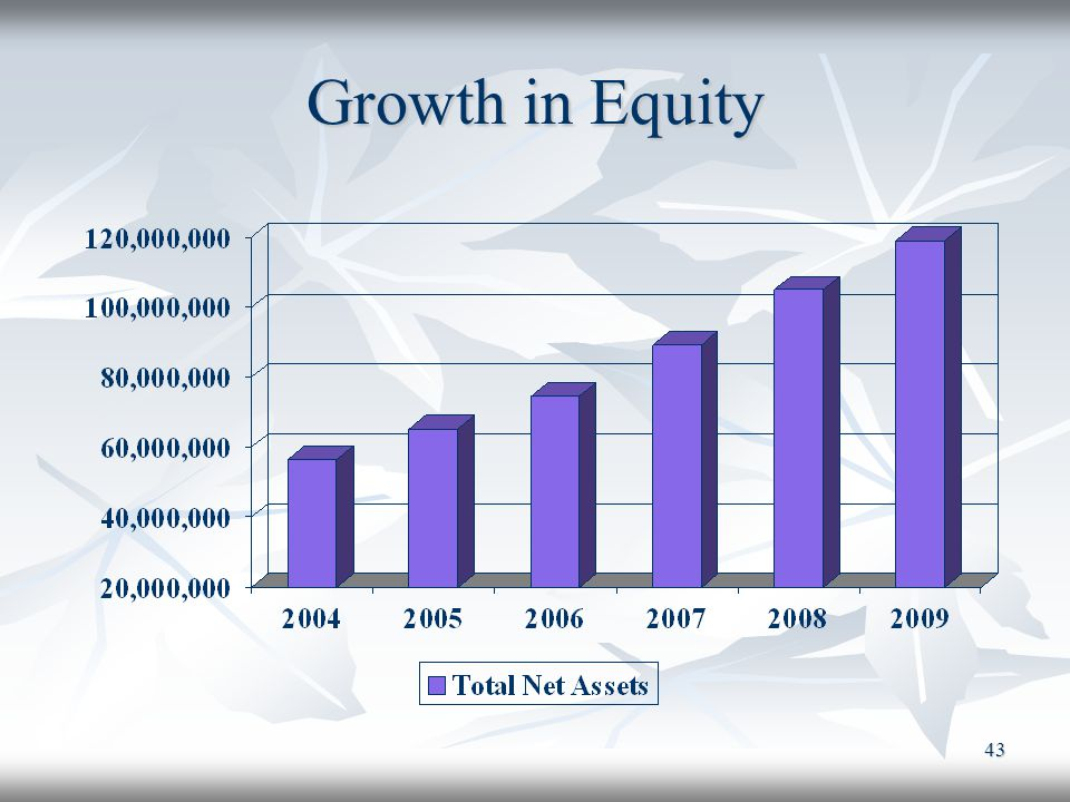 Growth in Equity