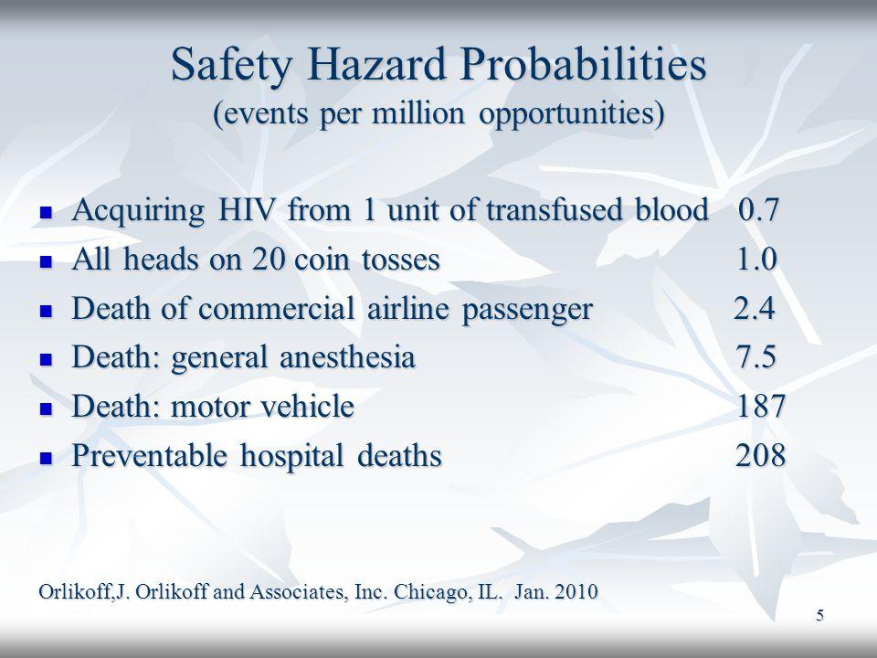 Safety Hazard Probabilities (events per million opportunities)
