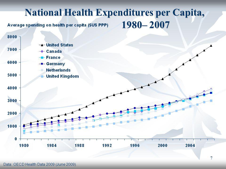 National Health Expenditures per Capita, 1980– 2007