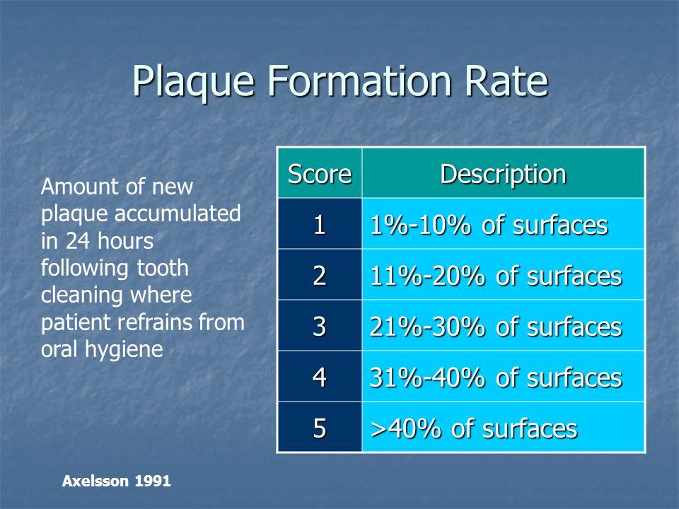 Plaque Formation Rate Score Description 1 1%-10% of surfaces 2