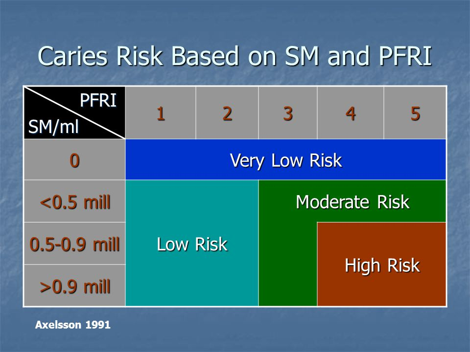 Caries Risk Based on SM and PFRI