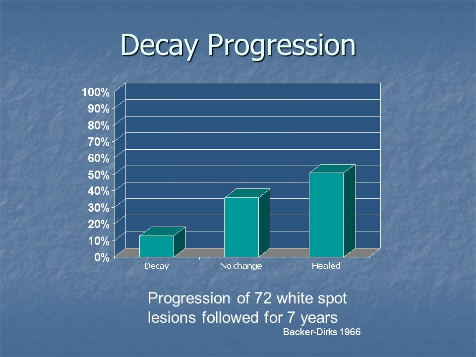 Decay Progression Progression of 72 white spot lesions followed for 7 years Backer-Dirks 1966