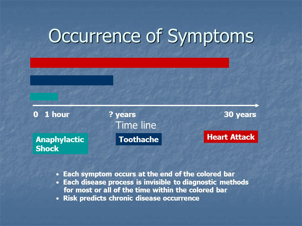 Occurrence of Symptoms