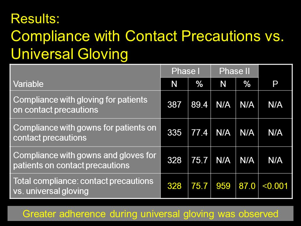 Greater adherence during universal gloving was observed