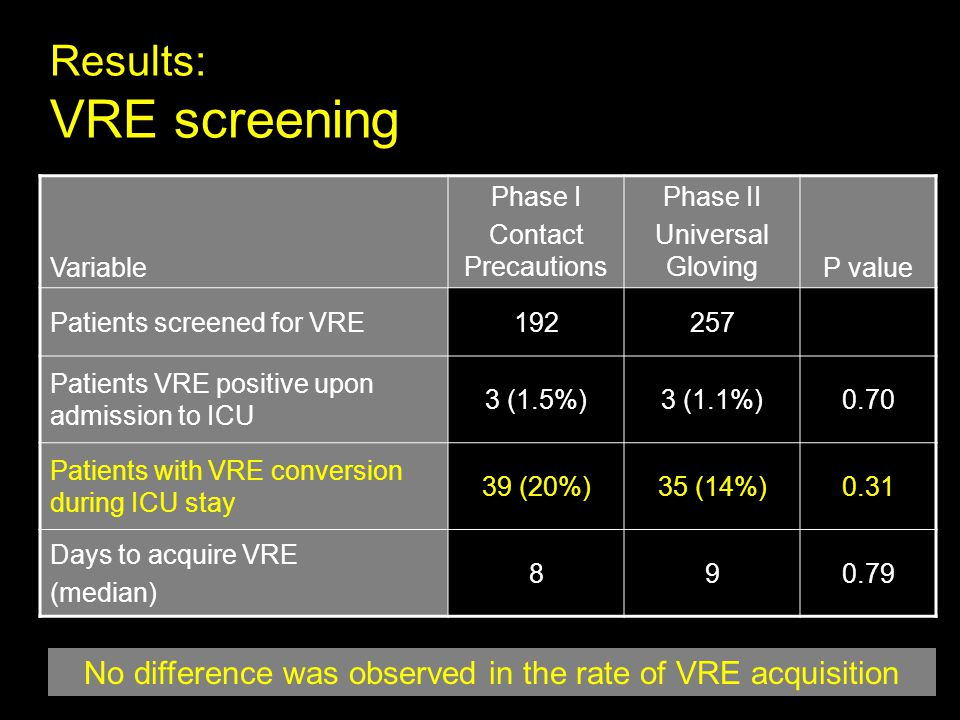 Results: VRE screening