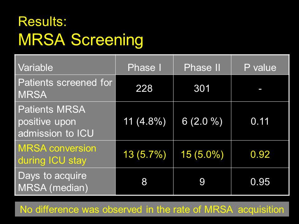 Results: MRSA Screening