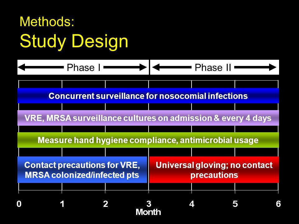 Study Design Methods: Phase I Phase II