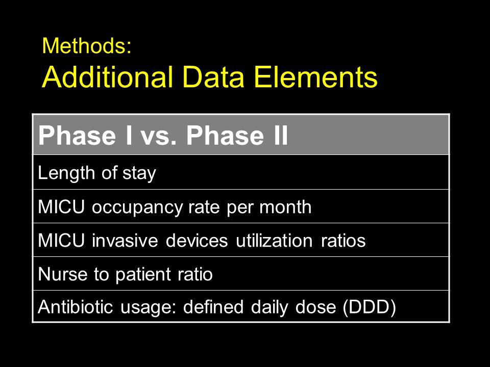 Methods: Additional Data Elements