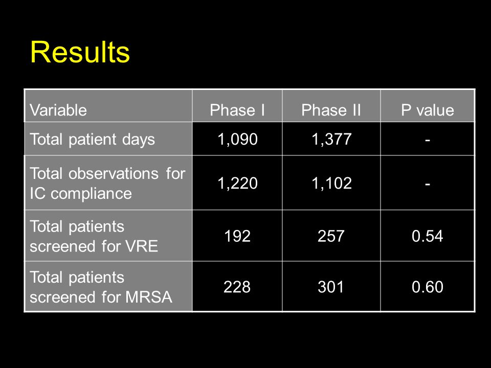 Results Variable Phase I Phase II P value Total patient days 1,090