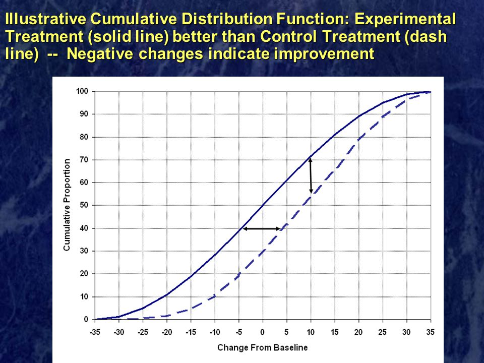 Illustrative Cumulative Distribution Function: Experimental Treatment (solid line) better than Control Treatment (dash line) -- Negative changes indicate improvement