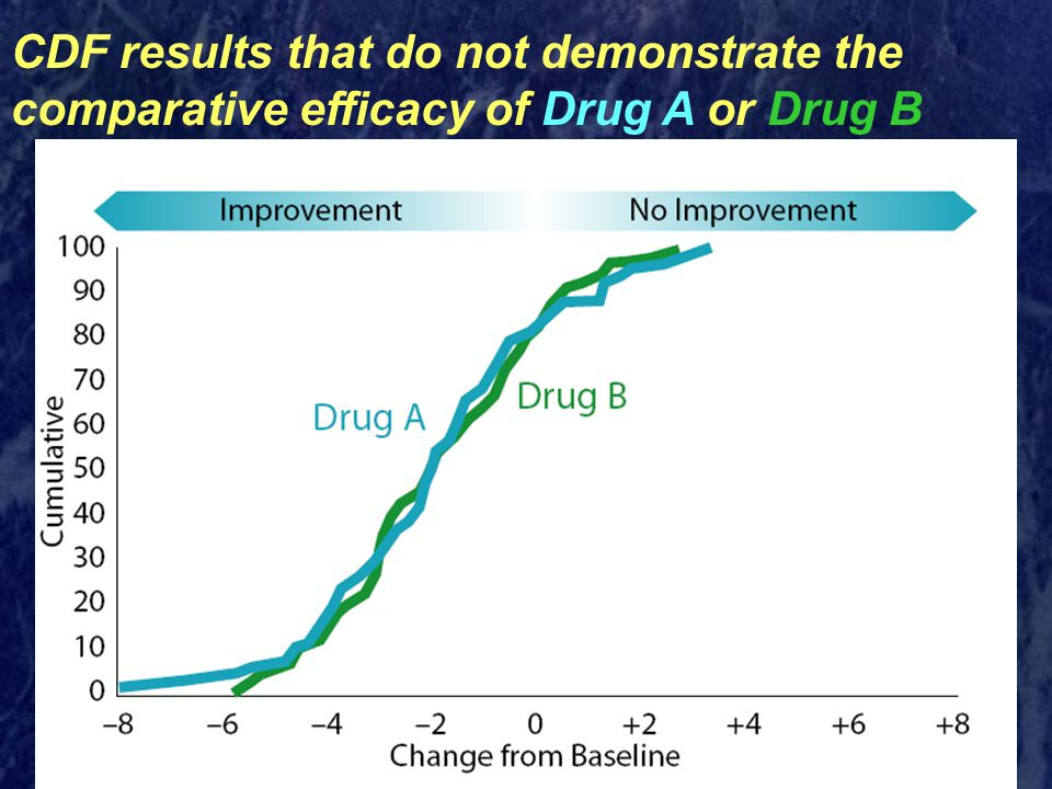 CDF results that do not demonstrate the comparative efficacy of Drug A or Drug B