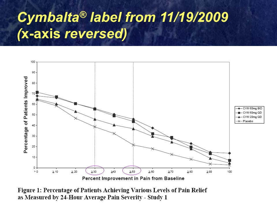 Cymbalta® label from 11/19/2009 (x-axis reversed)