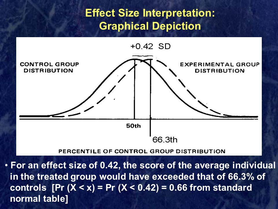 Effect Size Interpretation: