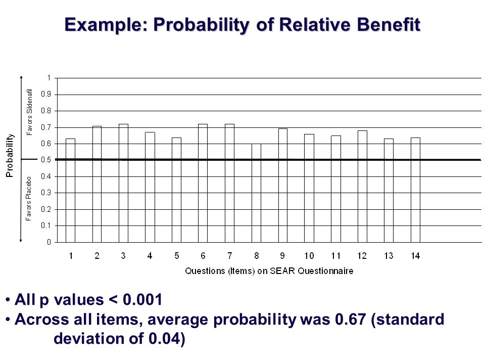 Example: Probability of Relative Benefit