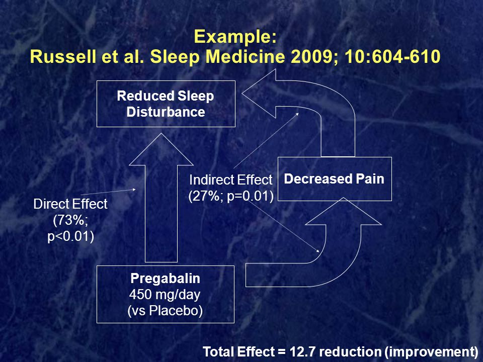 Example: Russell et al. Sleep Medicine 2009; 10:604-610