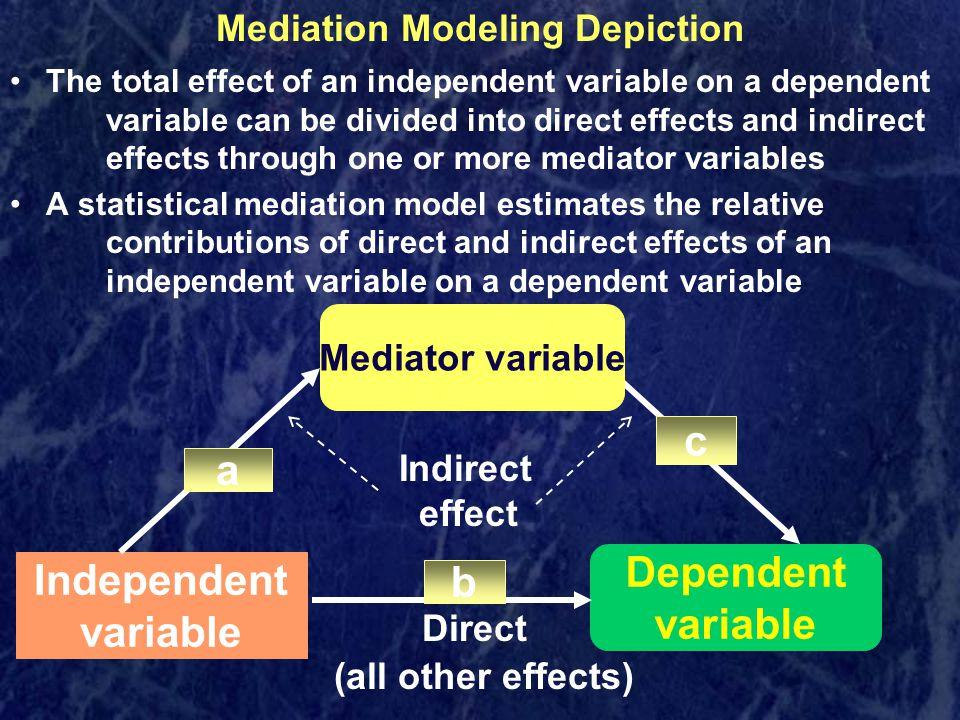 Mediation Modeling Depiction