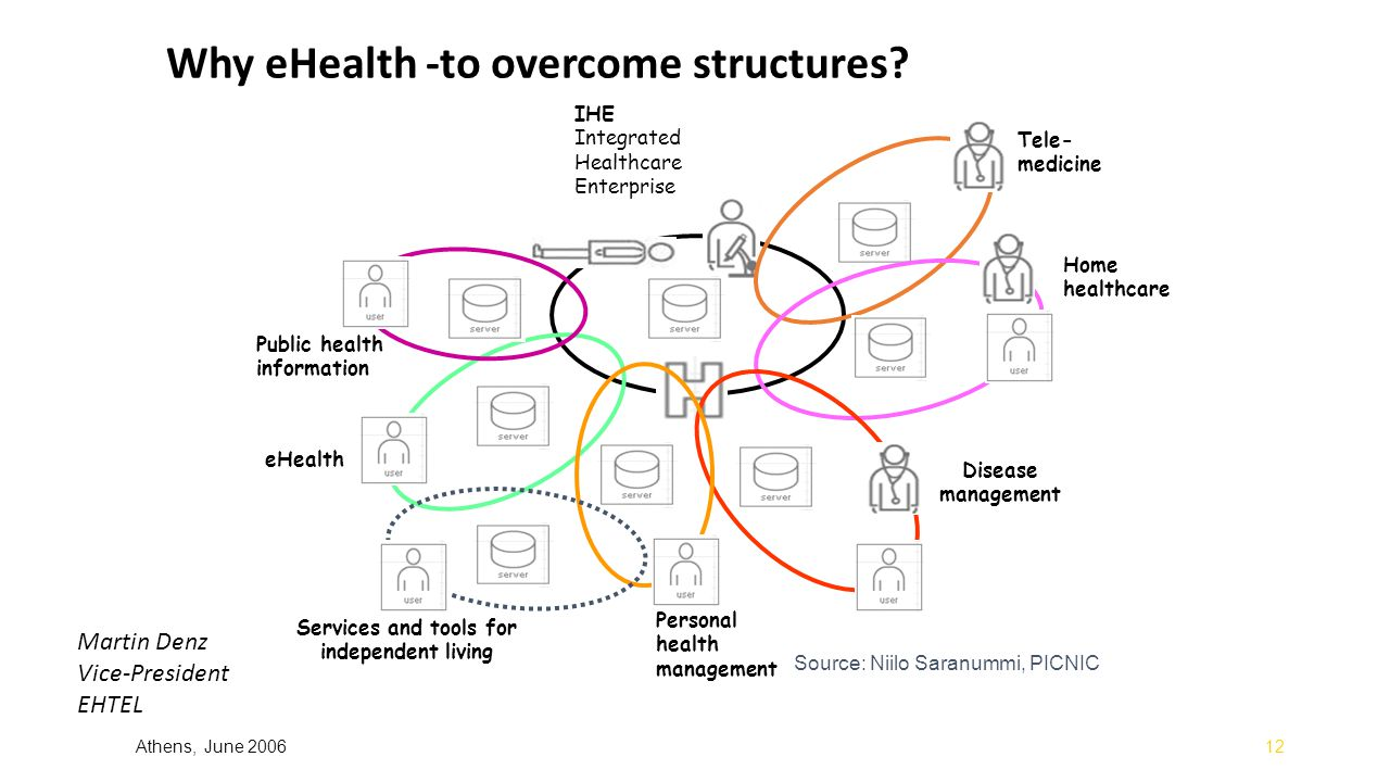 Why eHealth -to overcome structures