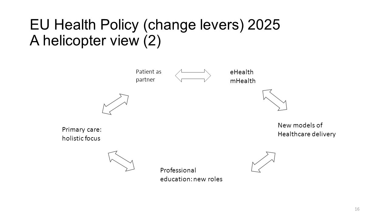 EU Health Policy (change levers) 2025 A helicopter view (2)