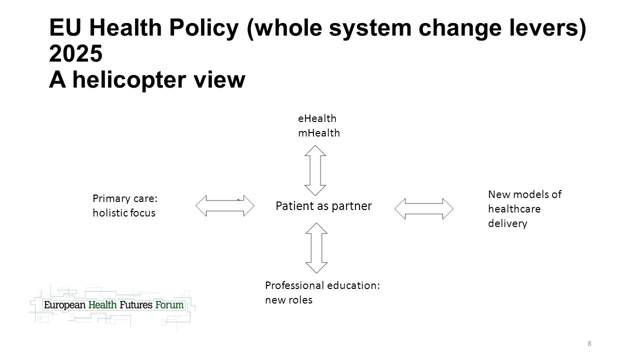 EU Health Policy (whole system change levers) 2025 A helicopter view
