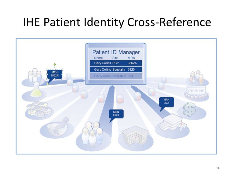 IHE Patient Identity Cross-Reference