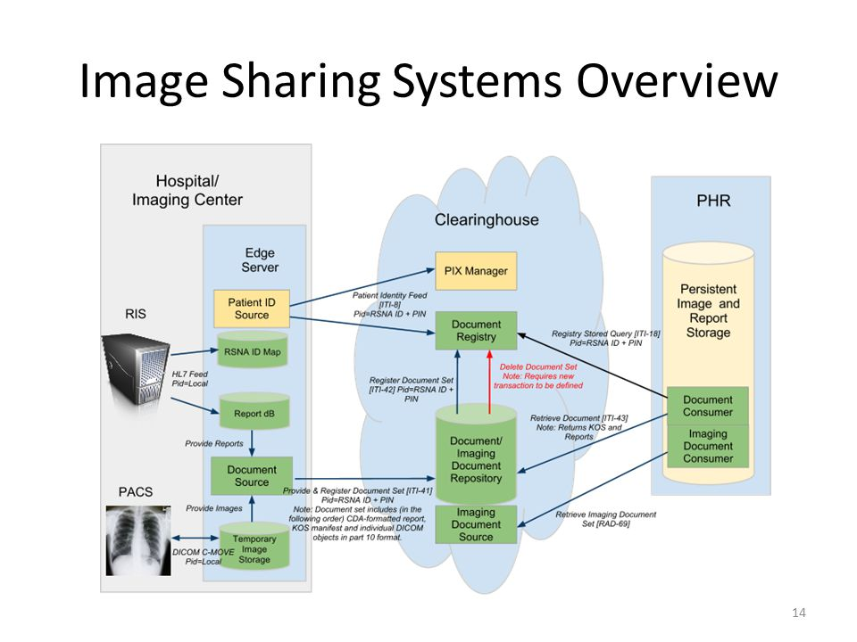 Image Sharing Systems Overview