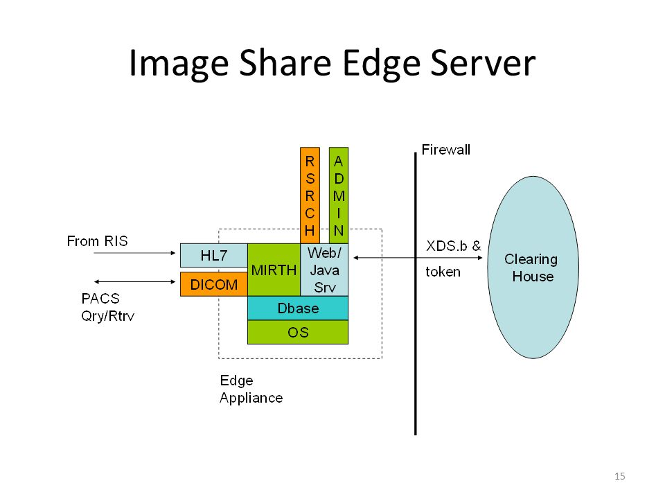 Image Share Edge Server