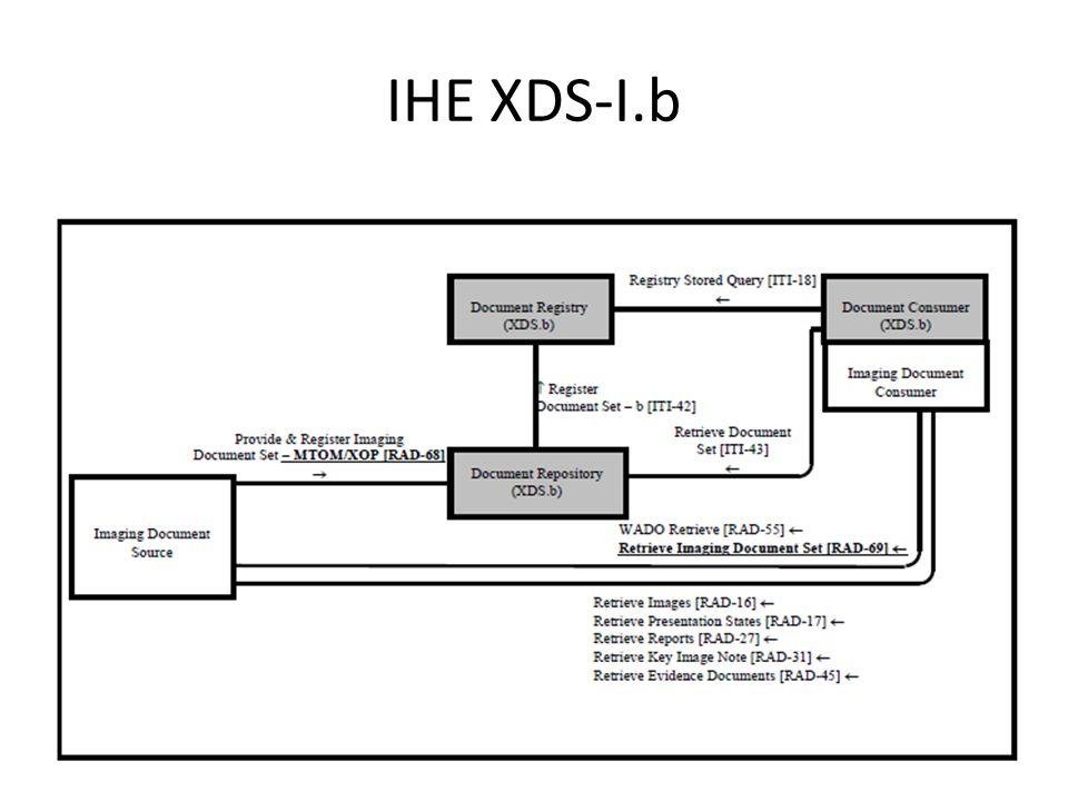IHE XDS-I.b UKRC 2012