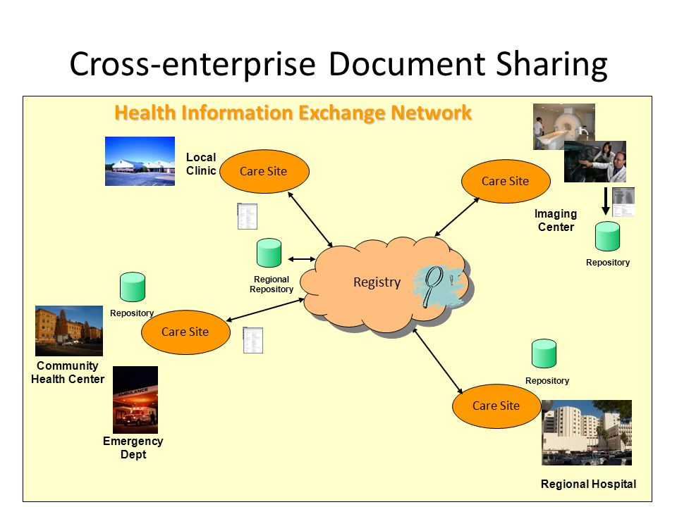 Cross-enterprise Document Sharing