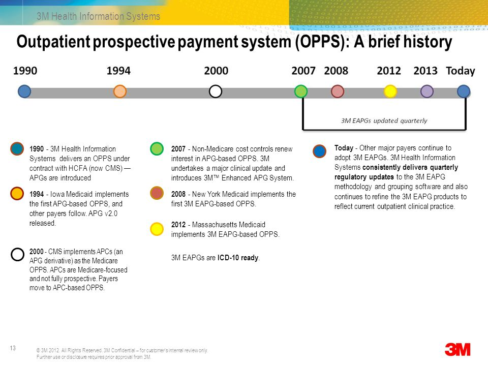 Outpatient prospective payment system (OPPS): A brief history