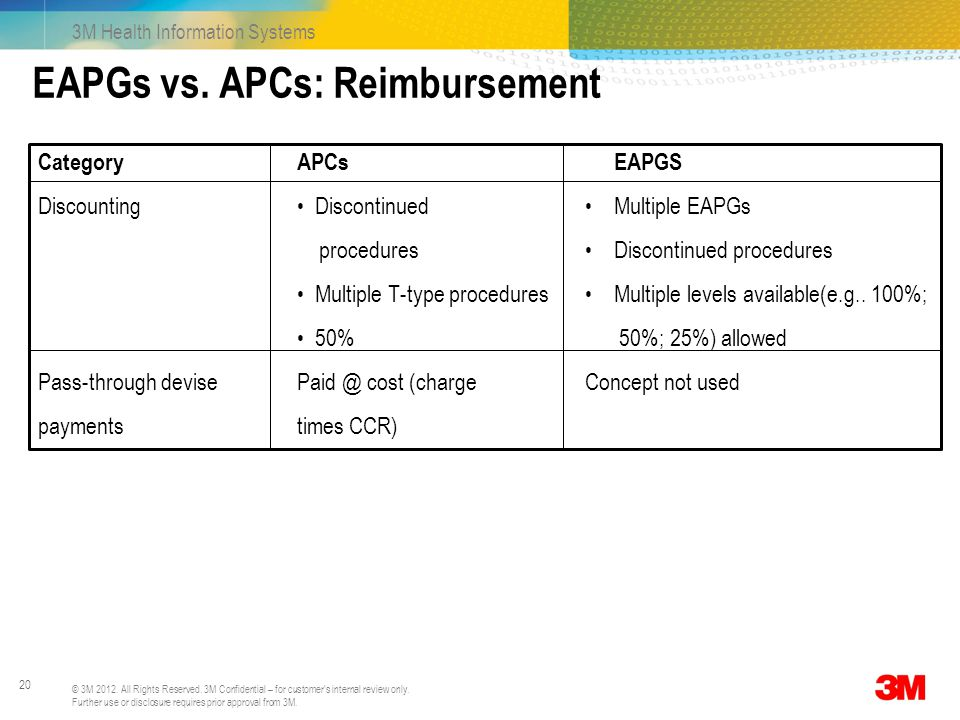 EAPGs vs. APCs: Reimbursement