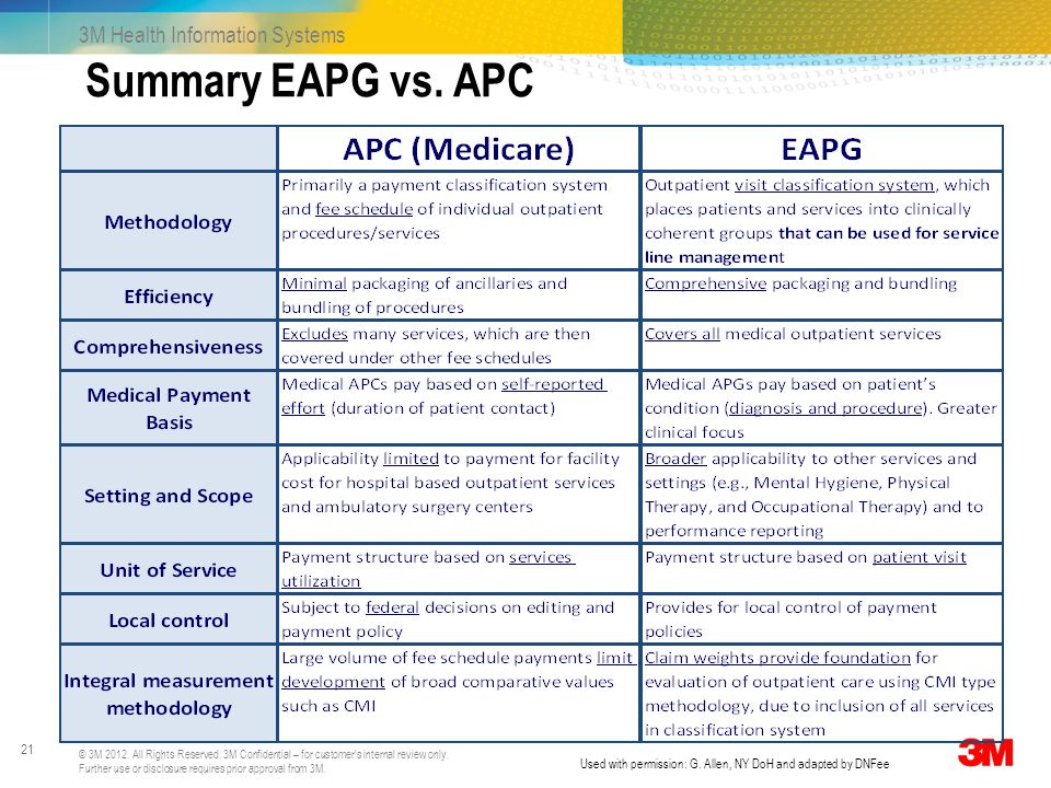 Summary EAPG vs. APC Used with permission: G. Allen, NY DoH and adapted by DNFee