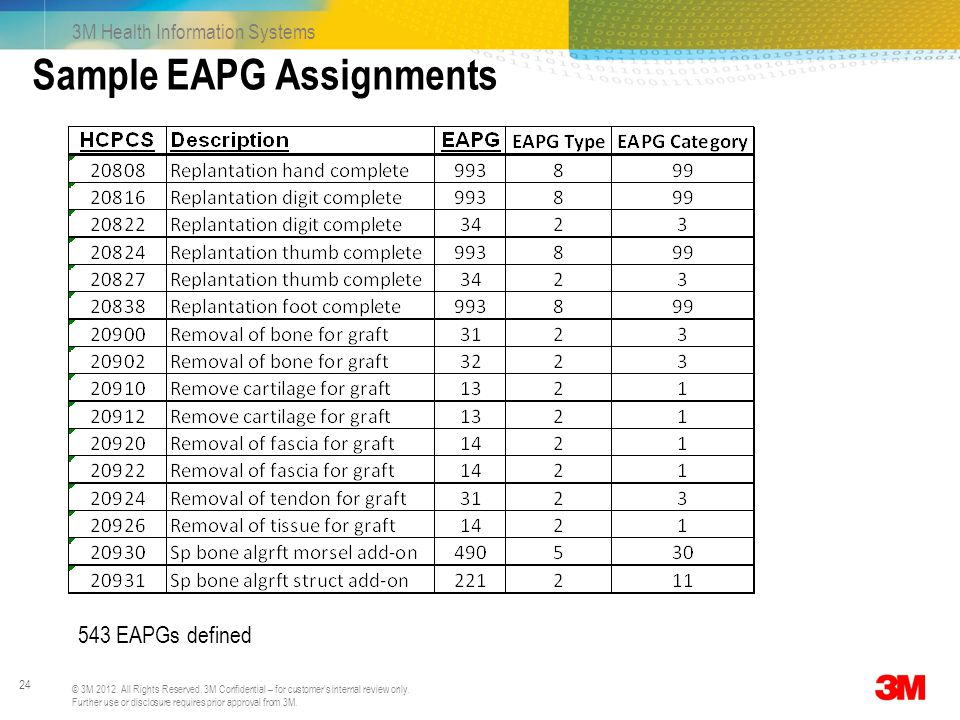 Sample EAPG Assignments