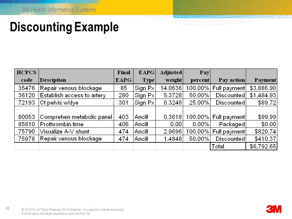 Discounting Example