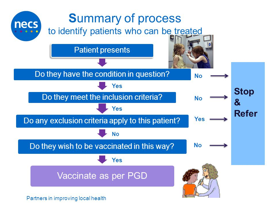 Summary of process to identify patients who can be treated