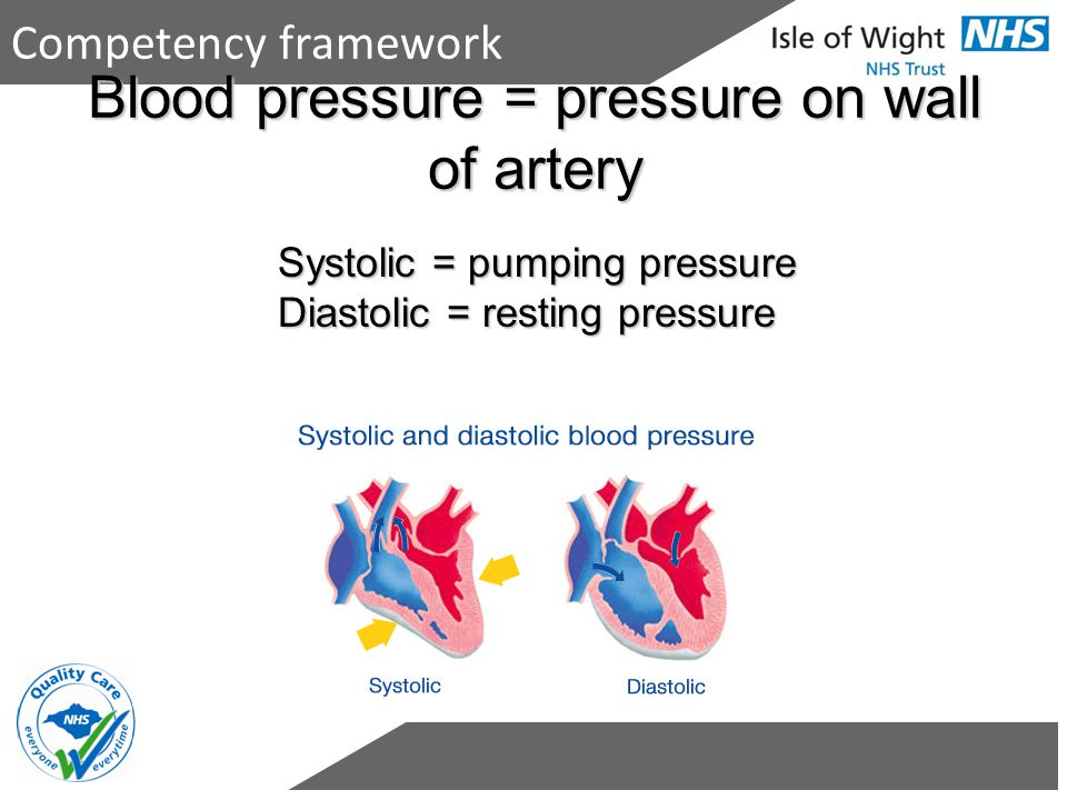Blood pressure = pressure on wall of artery