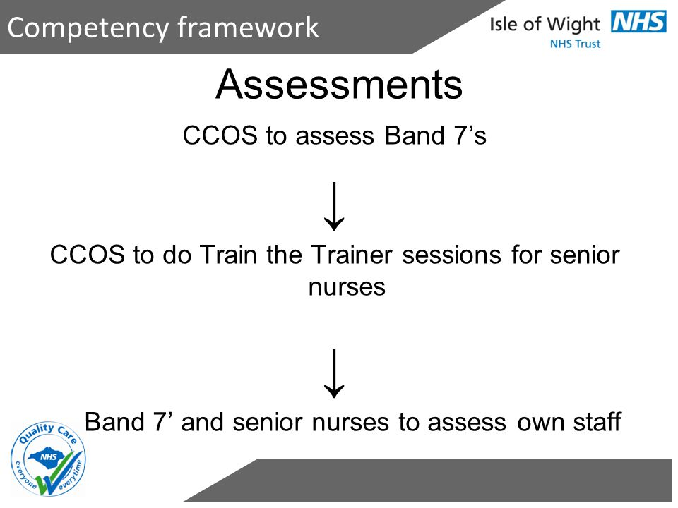 ↓ Assessments Competency framework ↓ CCOS to assess Band 7's